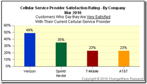 Wireless Satisfaction Survey